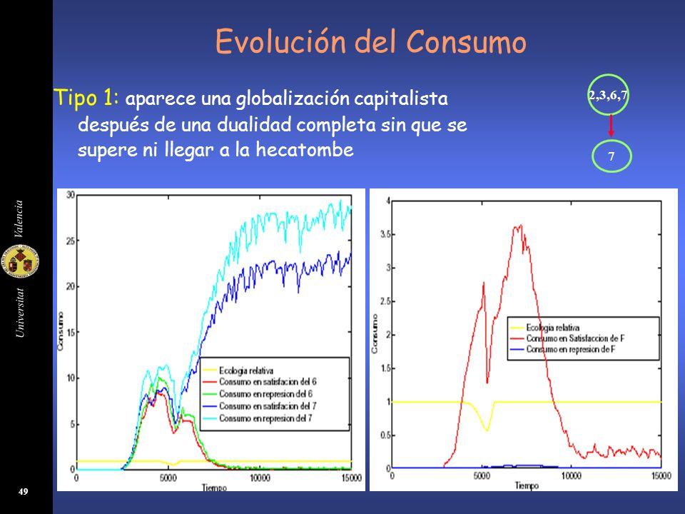 Evolución del Consumo 2,3,6,7. 7.