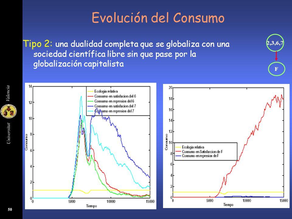 Evolución del Consumo 2,3,6,7. F.