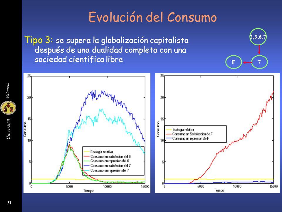 Evolución del Consumo 2,3,6,7. 7. F.