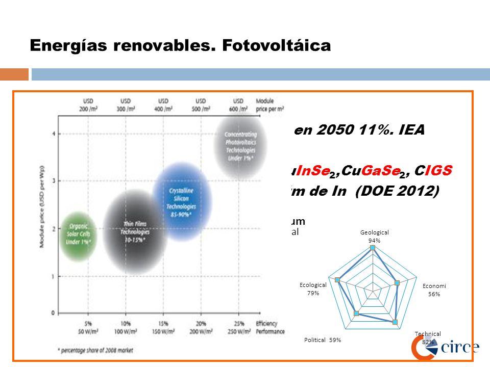 Energías renovables. Fotovoltáica