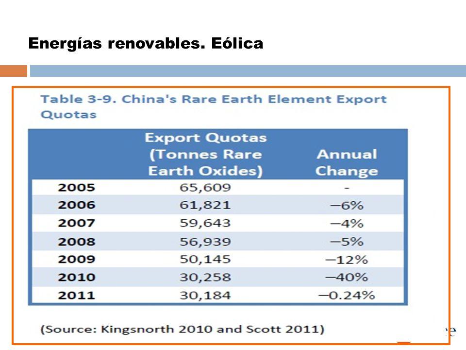 Energías renovables. Eólica