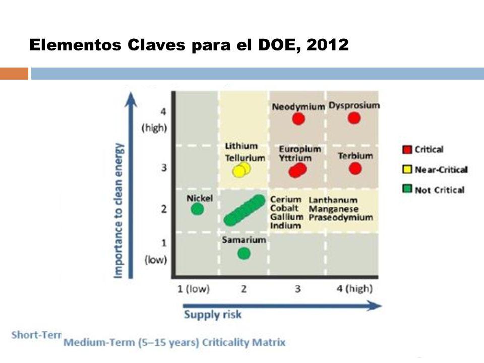 Elementos Claves para el DOE, 2012