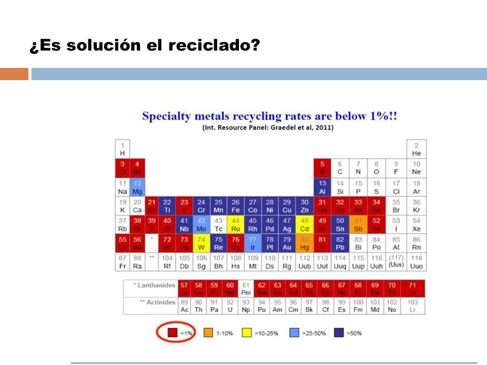 ¿Es solución el reciclado