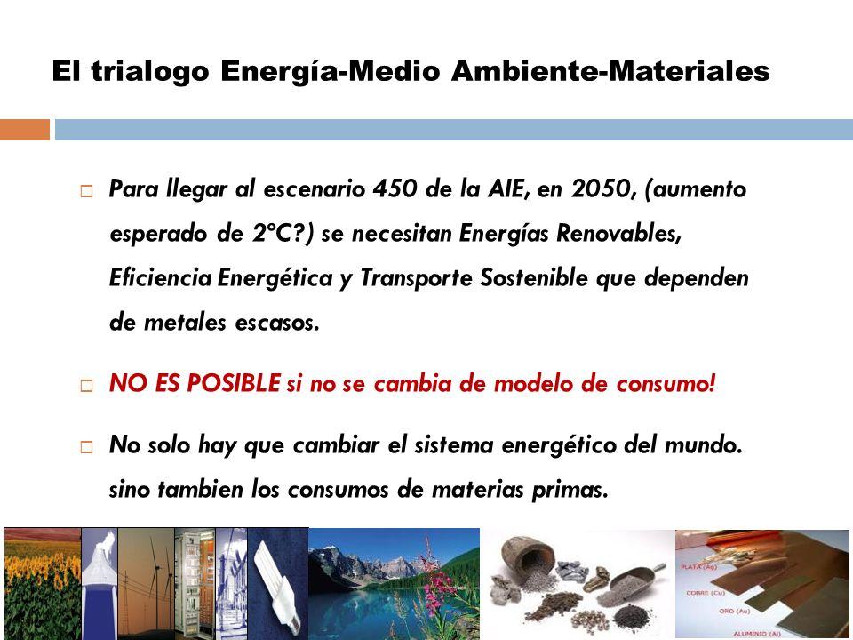 El trialogo Energía-Medio Ambiente-Materiales