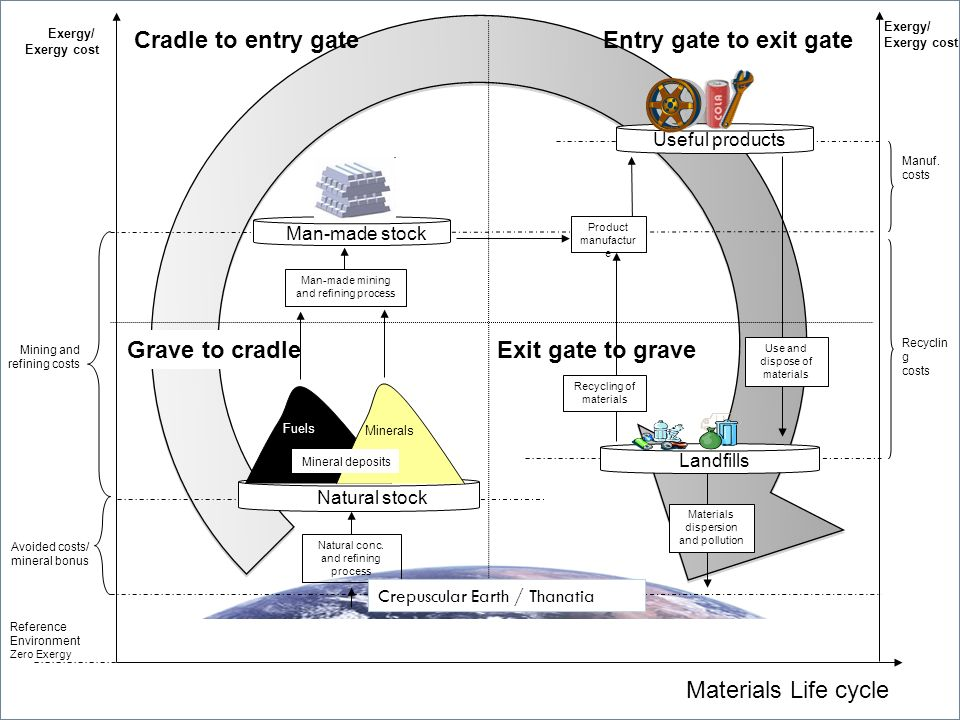 Cradle to entry gate Entry gate to exit gate Grave to cradle