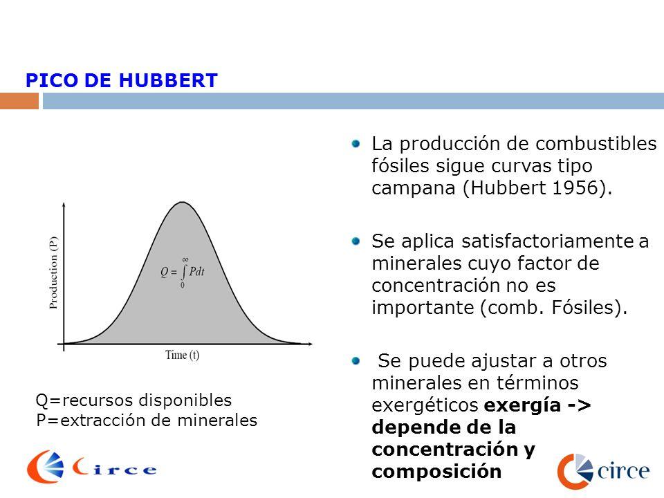PICO DE HUBBERT PICO DE HUBBERT. La producción de combustibles fósiles sigue curvas tipo campana (Hubbert 1956).