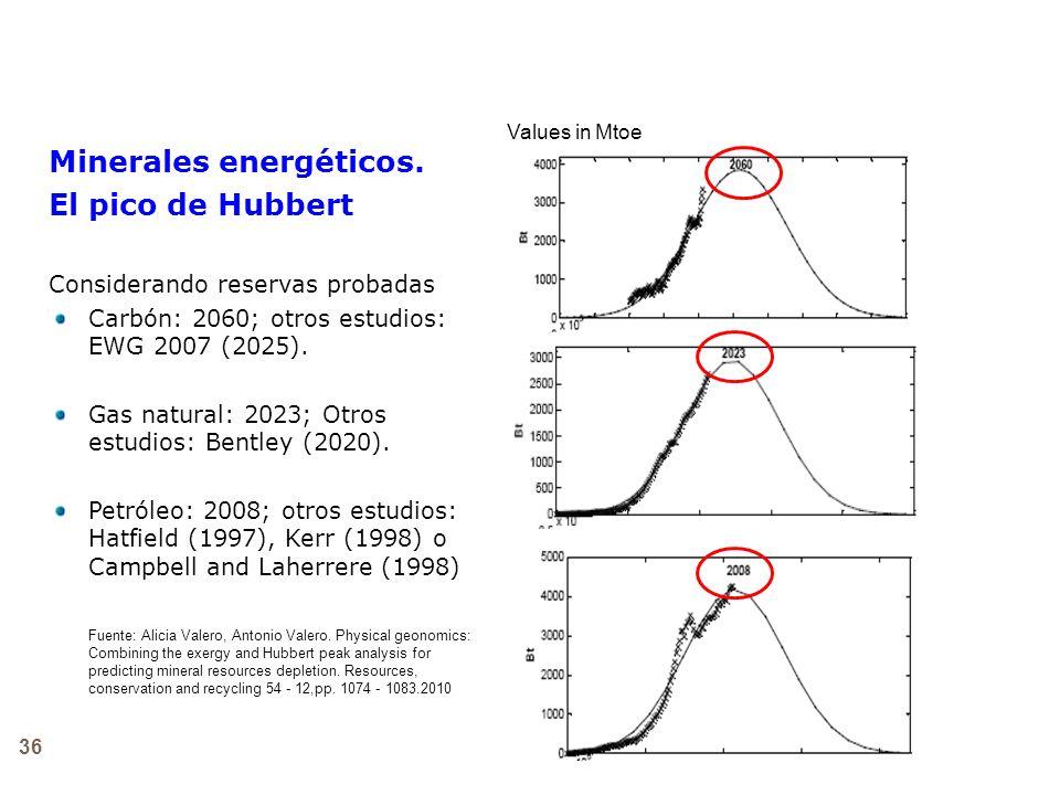 Minerales energéticos. El pico de Hubbert