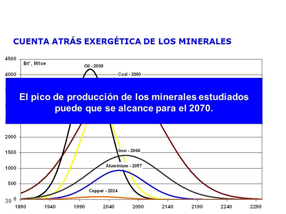 PICO DE HUBBERT CUENTA ATRÁS EXERGÉTICA DE LOS MINERALES. El pico de producción de los minerales estudiados puede que se alcance para el 2070.