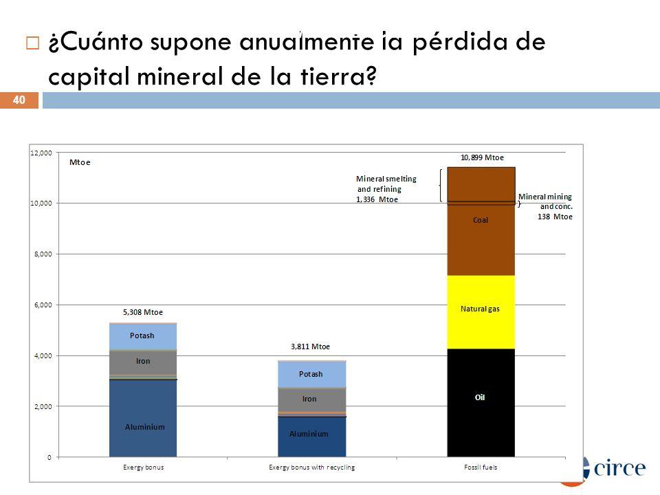 ¿Cuánto supone anualmente la pérdida de capital mineral de la tierra