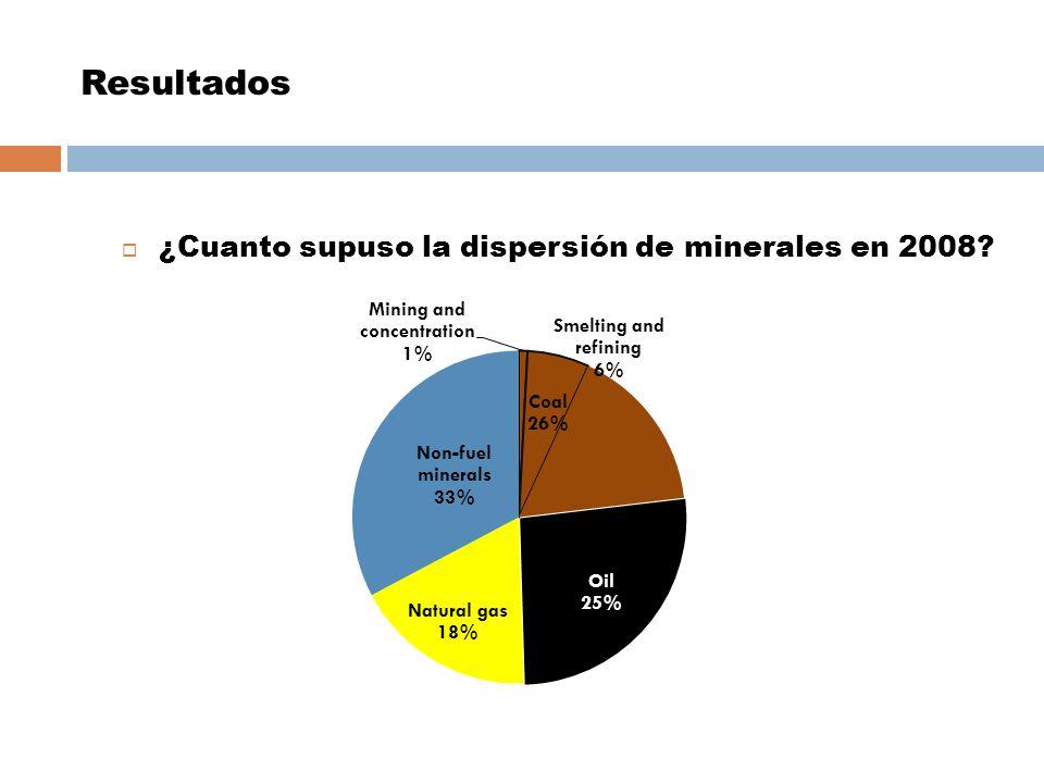 Resultados ¿Cuanto supuso la dispersión de minerales en 2008