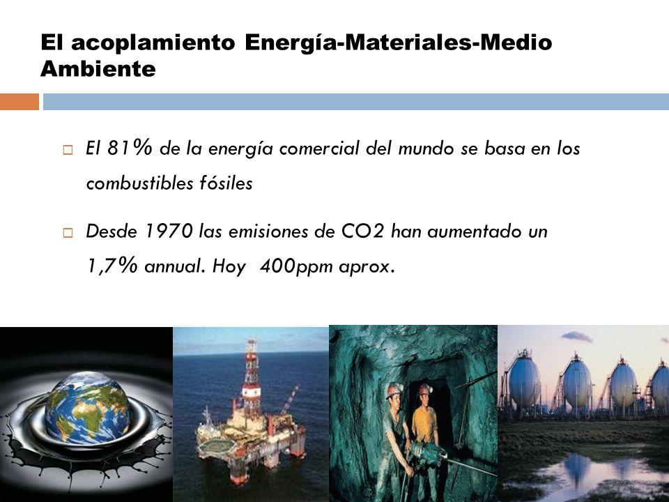 El acoplamiento Energía-Materiales-Medio Ambiente