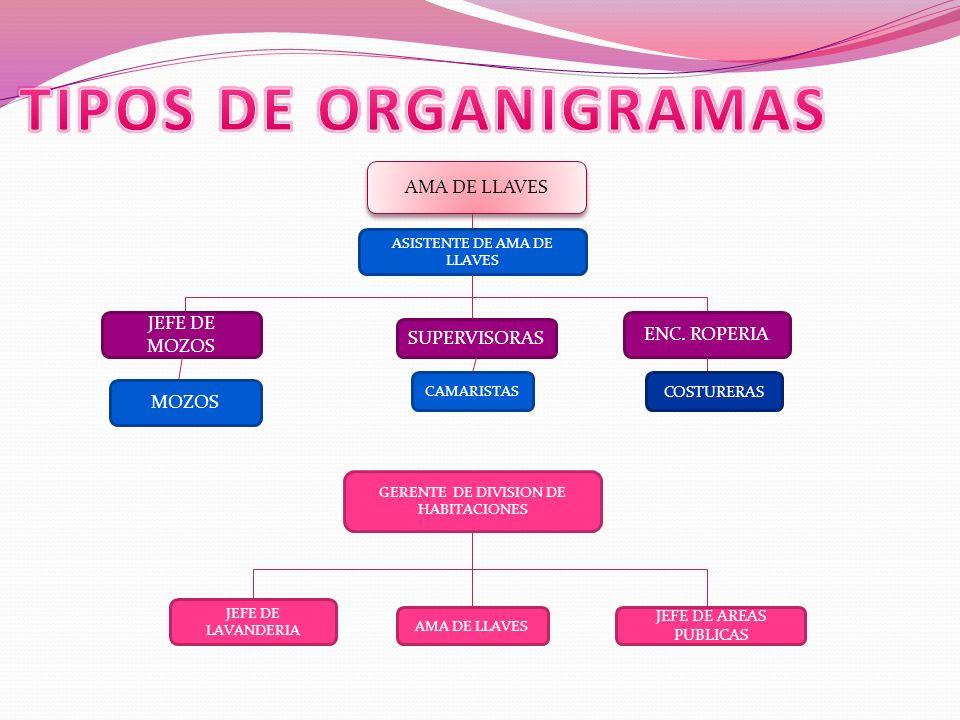 TIPOS DE ORGANIGRAMAS AMA DE LLAVES JEFE DE MOZOS ENC. ROPERIA