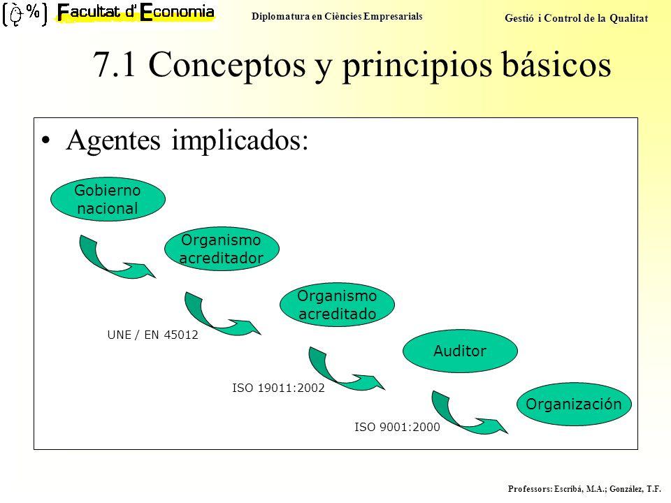 7.1 Conceptos y principios básicos