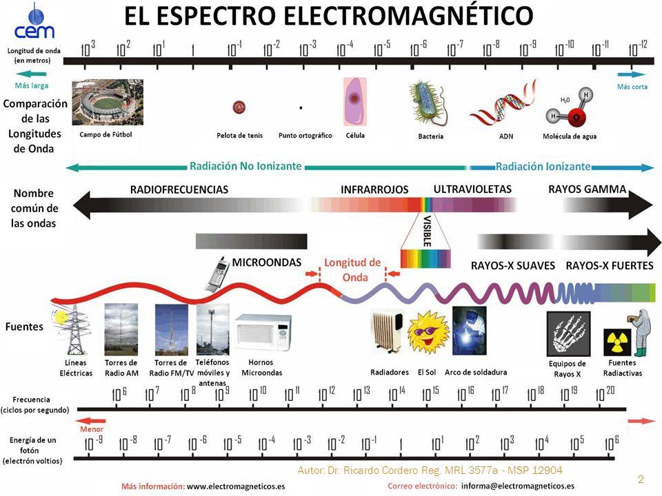 Autor: Dr. Ricardo Cordero Reg. MRL 3577a - MSP 12904