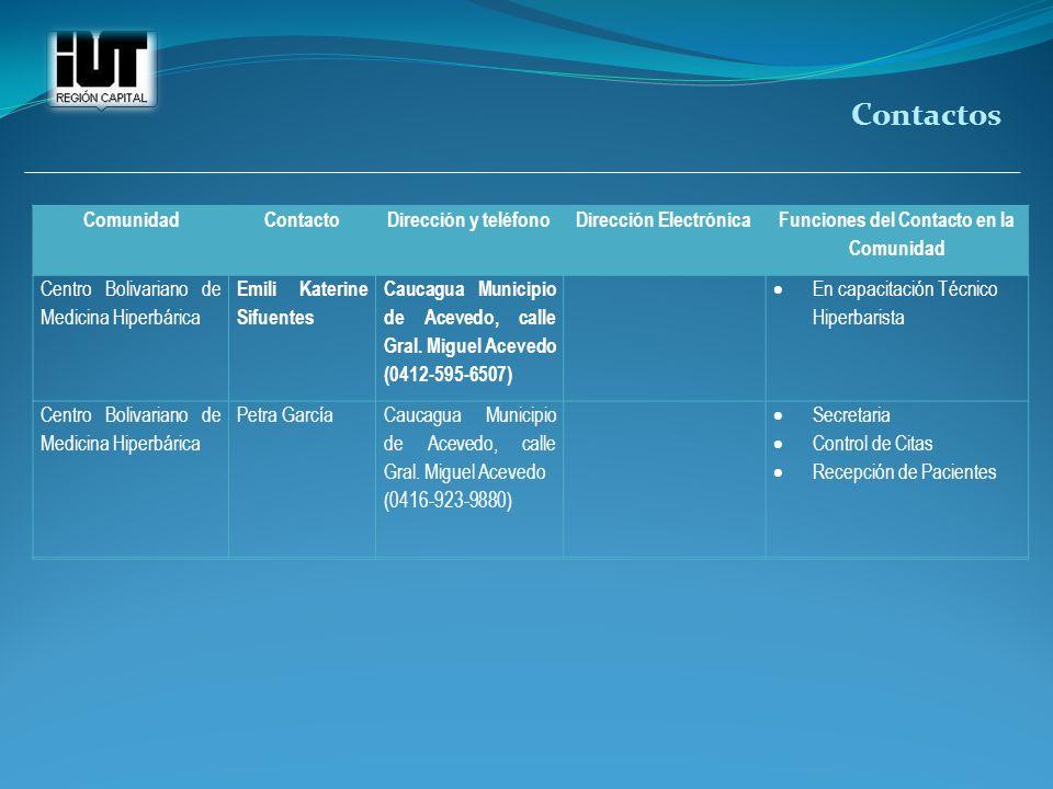 Dirección Electrónica Funciones del Contacto en la Comunidad
