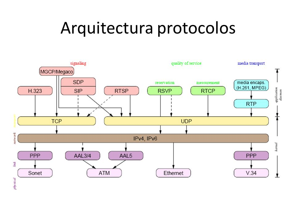 Arquitectura protocolos
