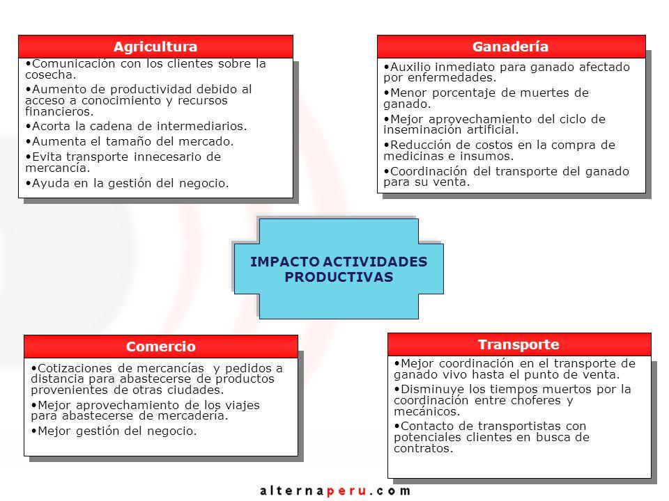 IMPACTO ACTIVIDADES PRODUCTIVAS