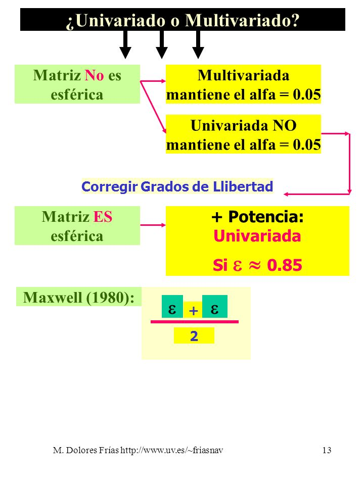 ¿Univariado o Multivariado