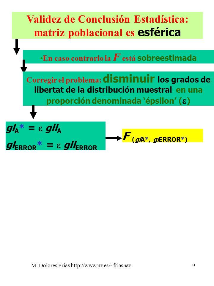 Validez de Conclusión Estadística: matriz poblacional es esférica