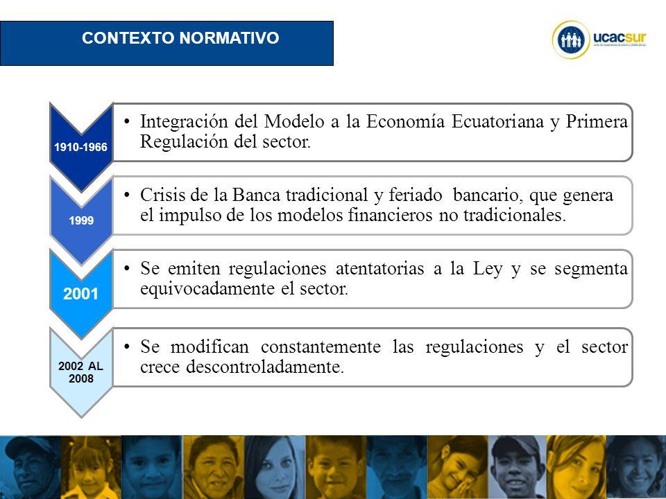 CONTEXTO NORMATIVO 1910-1966. Integración del Modelo a la Economía Ecuatoriana y Primera Regulación del sector.