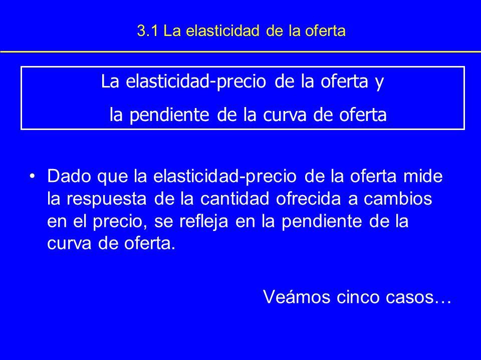 3.1 La elasticidad de la oferta