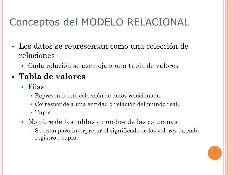 Conceptos del MODELO RELACIONAL