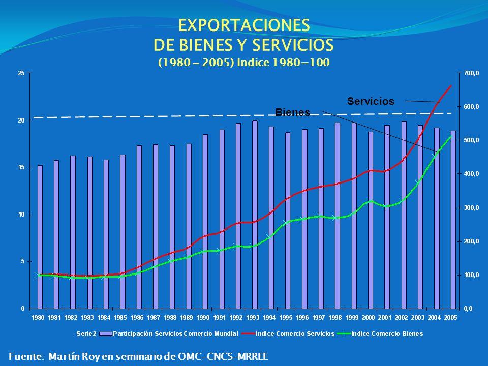 EXPORTACIONES DE BIENES Y SERVICIOS (1980 – 2005) Indice 1980=100