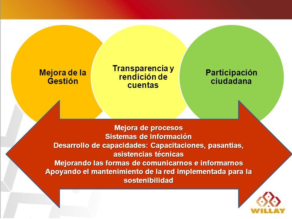 Transparencia y rendición de cuentas Participación ciudadana