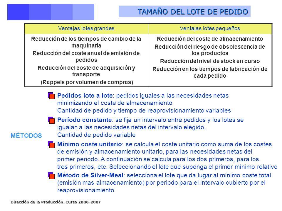 TAMAÑO DEL LOTE DE PEDIDO