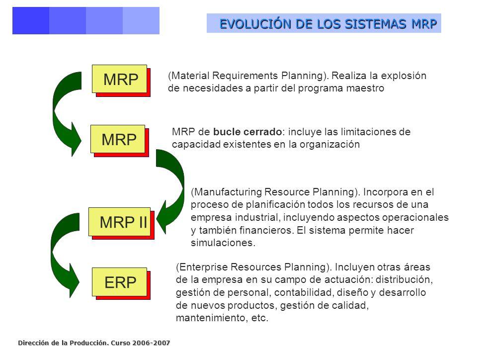 MRP MRP MRP II ERP EVOLUCIÓN DE LOS SISTEMAS MRP