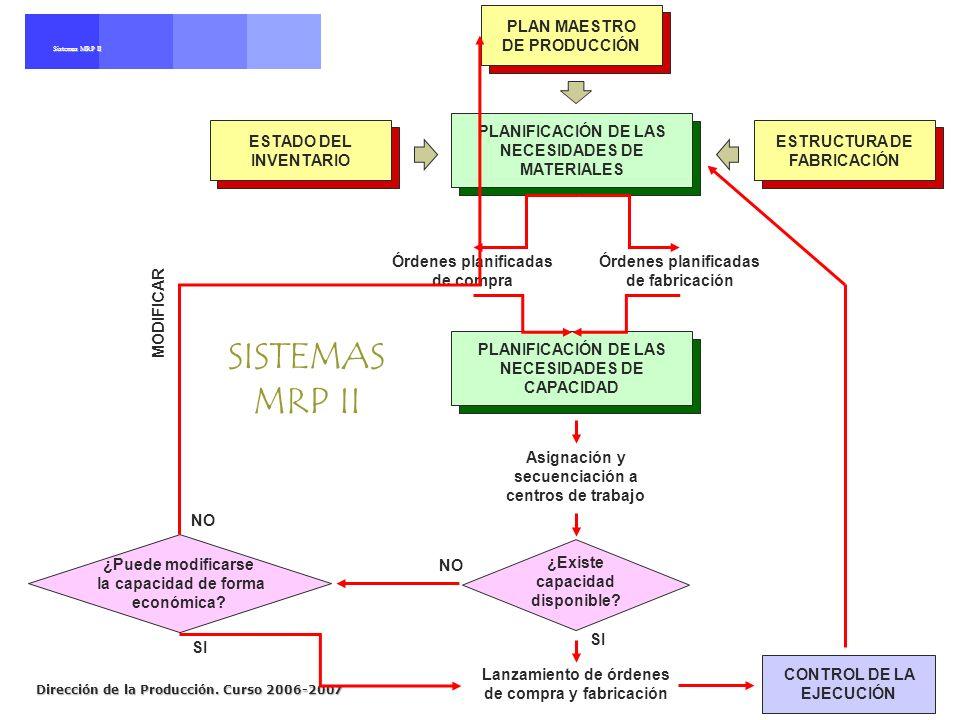 SISTEMAS MRP II PLAN MAESTRO DE PRODUCCIÓN ESTADO DEL INVENTARIO
