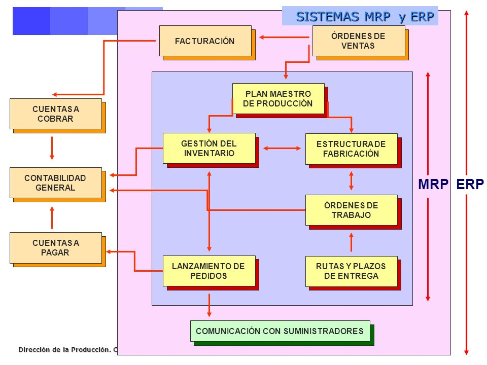 MRP ERP SISTEMAS MRP y ERP ÓRDENES DE VENTAS FACTURACIÓN