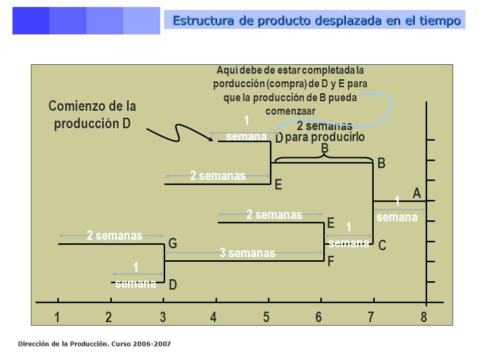 Estructura de producto desplazada en el tiempo