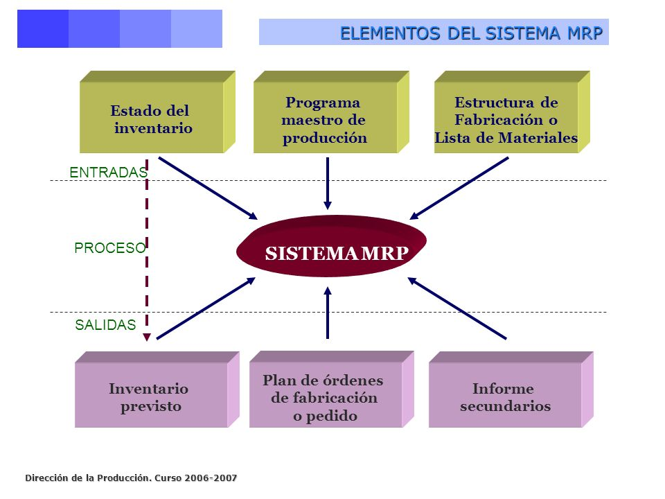 SISTEMA MRP ELEMENTOS DEL SISTEMA MRP Estructura de Fabricación o