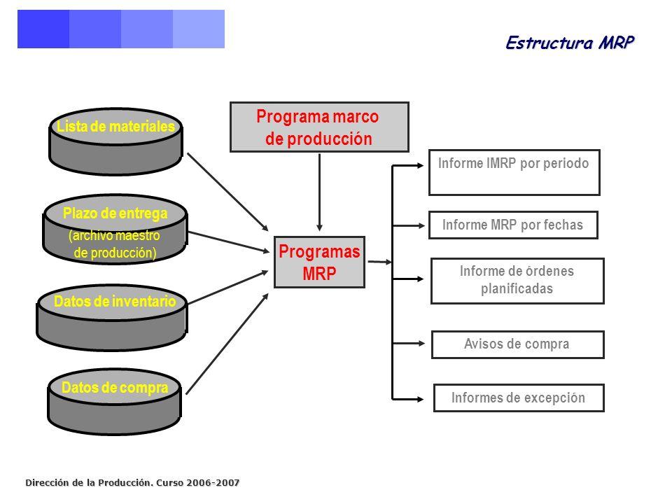 Informe IMRP por periodo