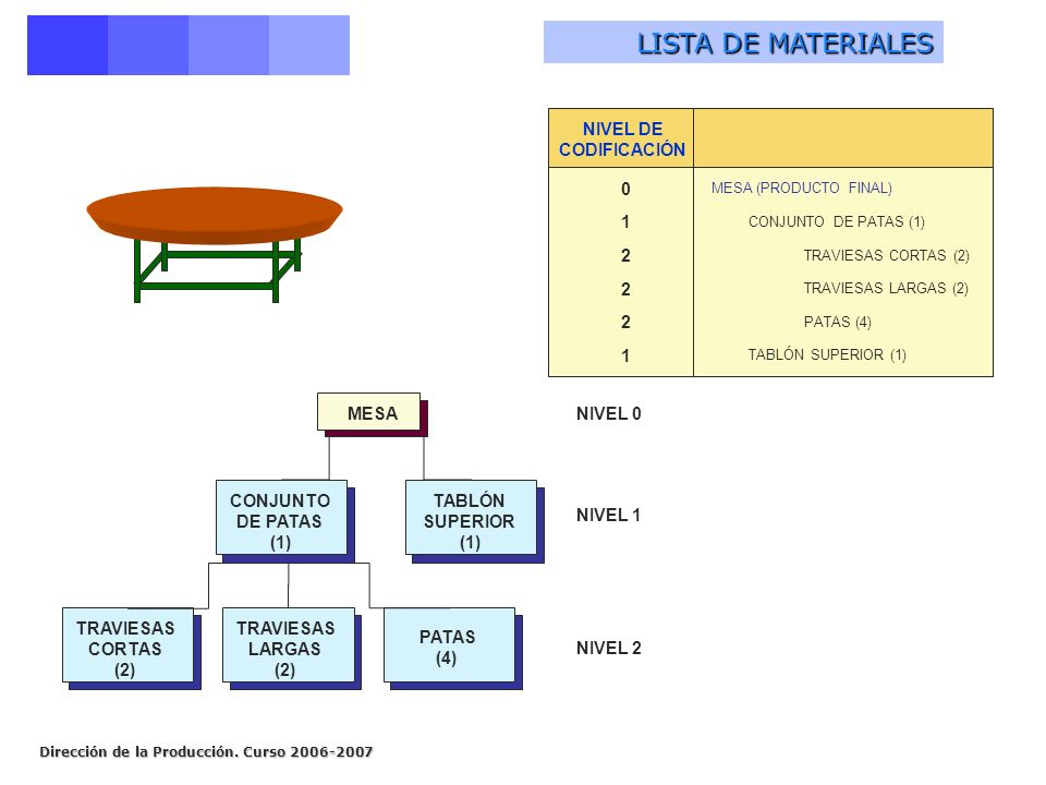 LISTA DE MATERIALES 1 2 NIVEL DE CODIFICACIÓN MESA CONJUNTO DE PATAS