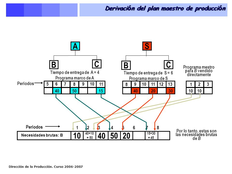 Derivación del plan maestro de producción