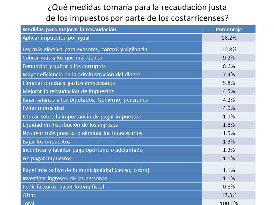 ¿Qué medidas tomaría para la recaudación justa de los impuestos por parte de los costarricenses