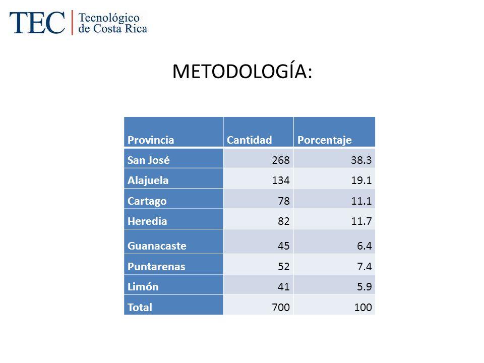 METODOLOGÍA: Provincia Cantidad Porcentaje San José 268 38.3 Alajuela