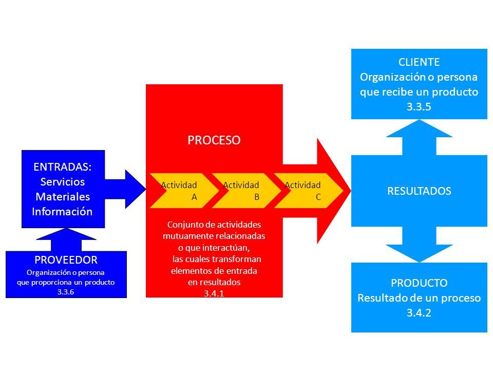PROCESO CLIENTE Organización o persona que recibe un producto 3.3.5