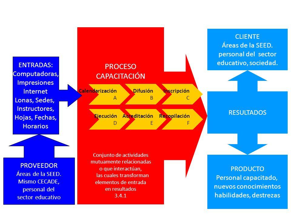 PROCESO CAPACITACIÓN CLIENTE Áreas de la SEED. personal del sector
