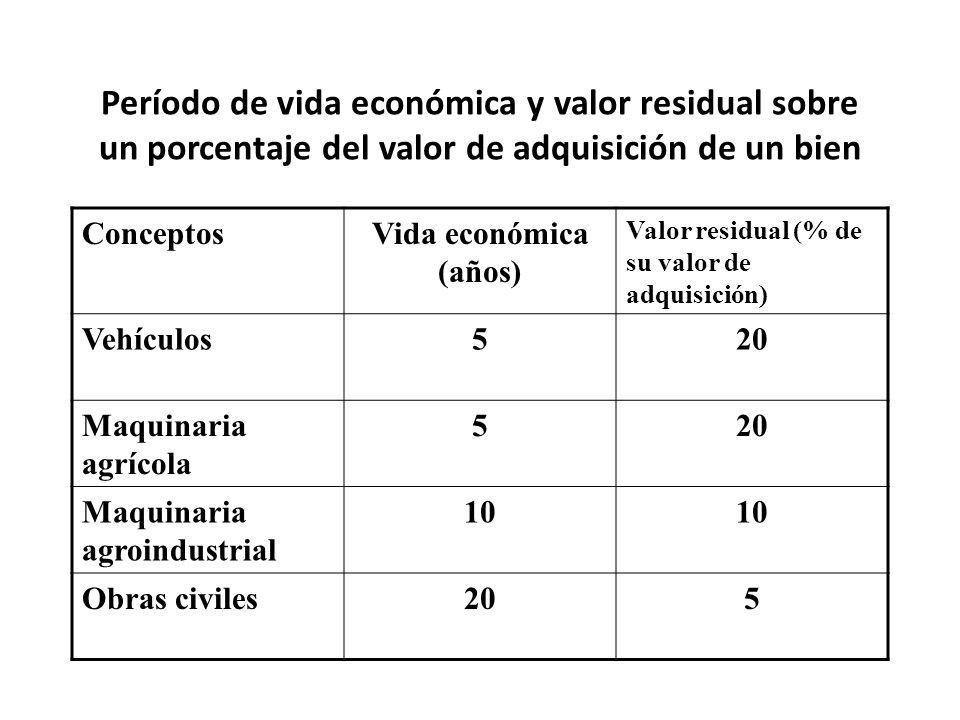 Período de vida económica y valor residual sobre un porcentaje del valor de adquisición de un bien