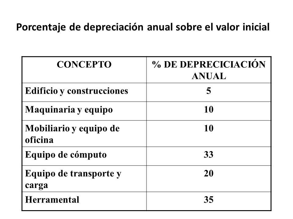 Porcentaje de depreciación anual sobre el valor inicial