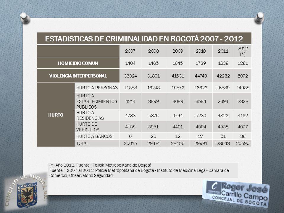 ESTADISTICAS DE CRIMIINALIDAD EN BOGOTÁ 2007 - 2012