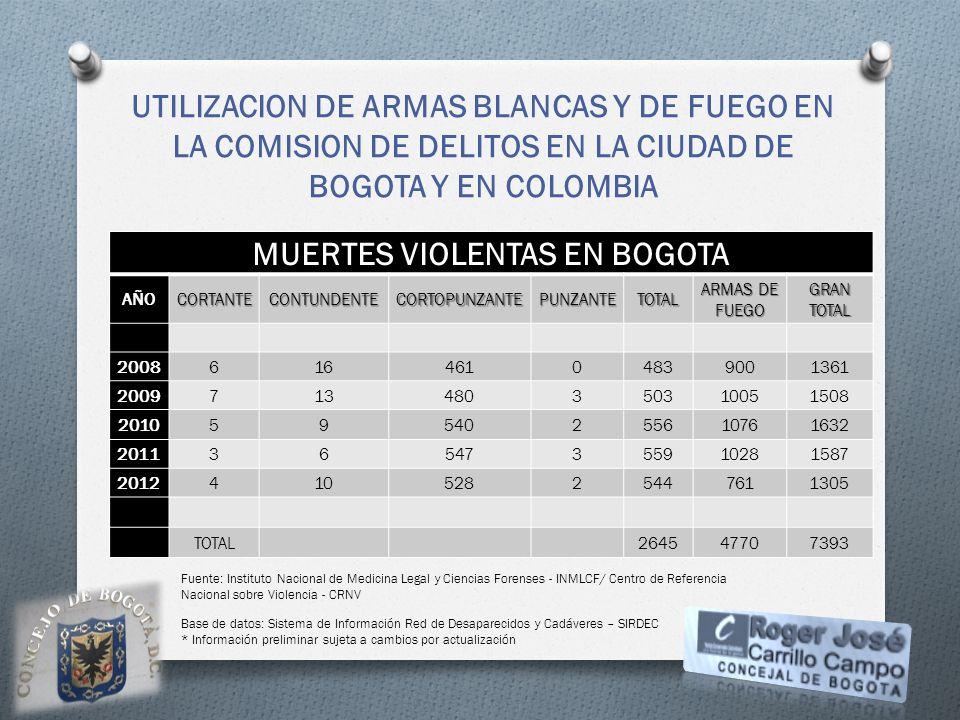 MUERTES VIOLENTAS EN BOGOTA