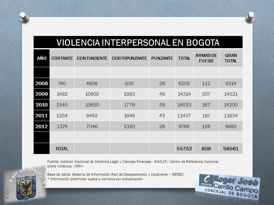 VIOLENCIA INTERPERSONAL EN BOGOTA