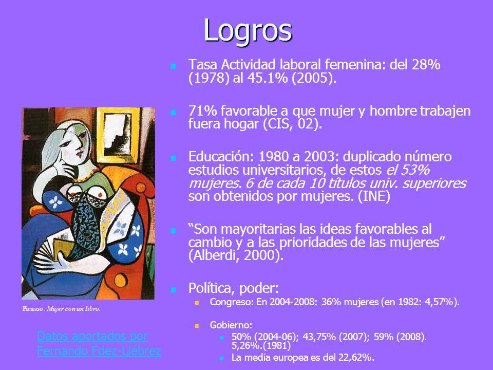 Logros Tasa Actividad laboral femenina: del 28% (1978) al 45.1% (2005). 71% favorable a que mujer y hombre trabajen fuera hogar (CIS, 02).
