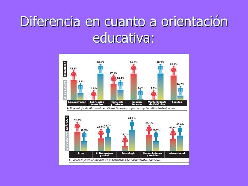 Diferencia en cuanto a orientación educativa: