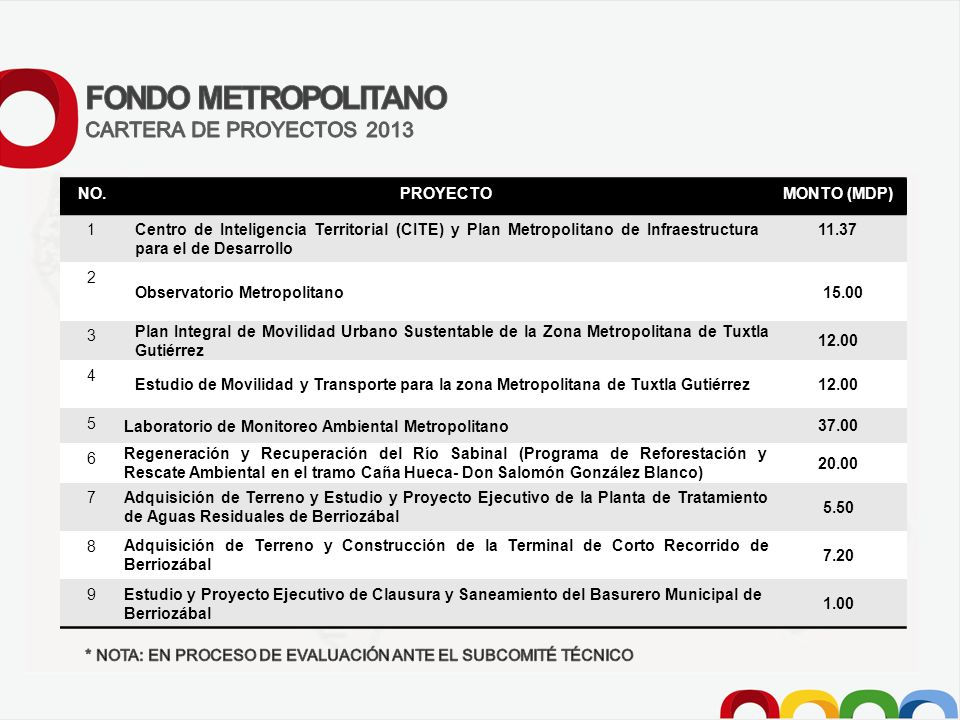 FONDO METROPOLITANO CARTERA DE PROYECTOS 2013 NO. PROYECTO MONTO (MDP)
