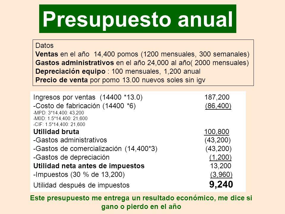 Presupuesto anual Datos